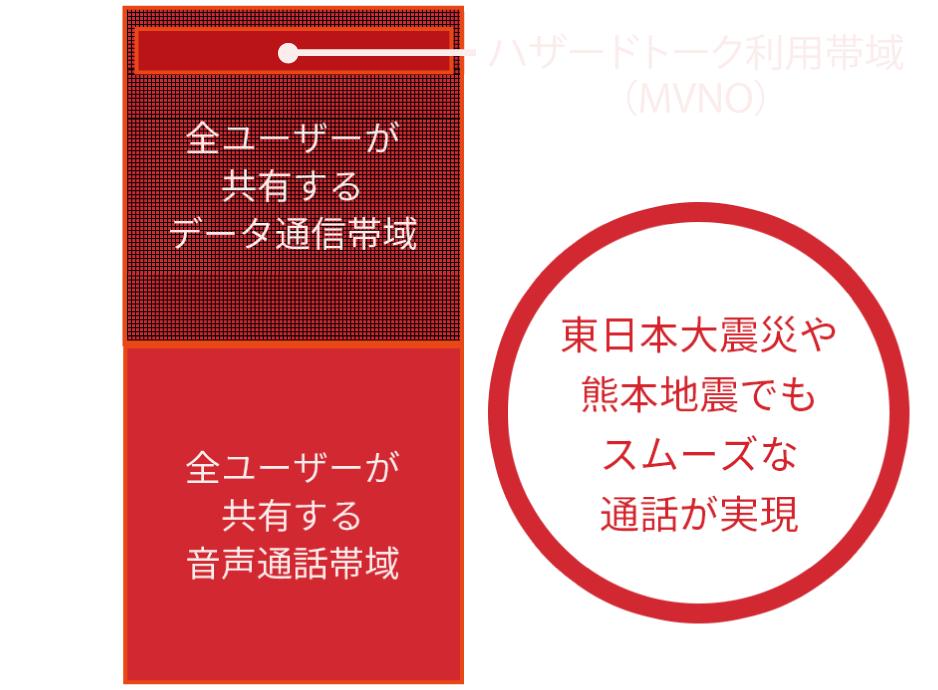 東日本大震災や熊本地震でもスムーズな通話が実現