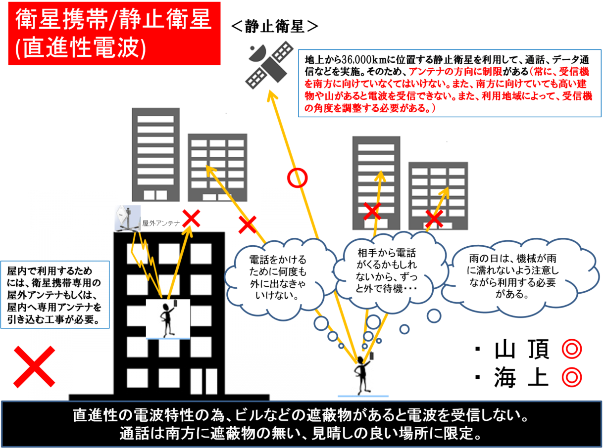 衛星電話は直進電波のため、遮蔽物があるとつながりません